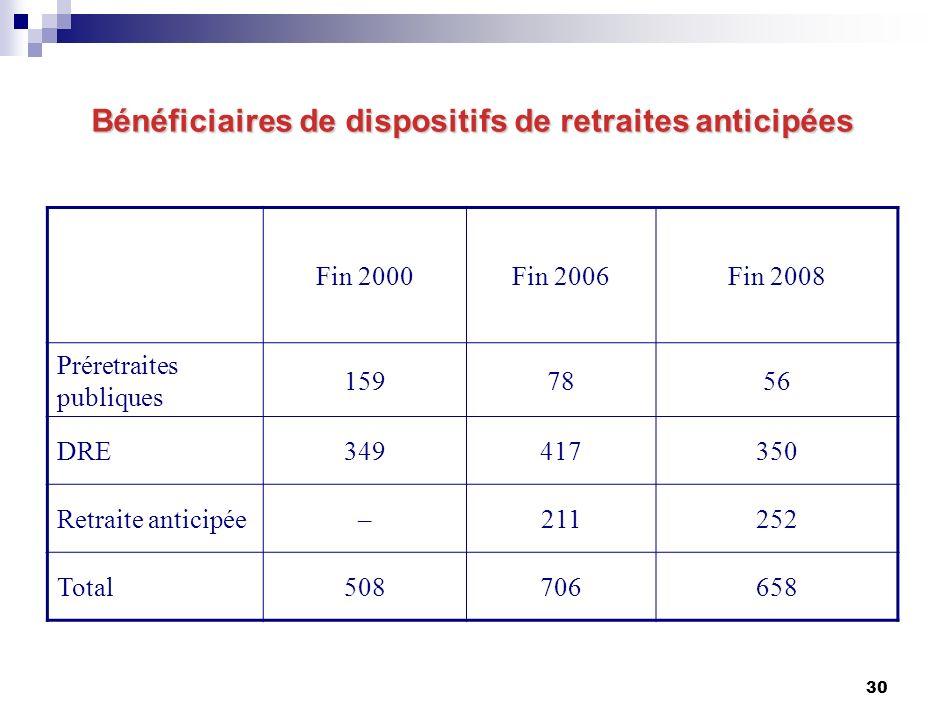 30 Bénéficiaires de dispositifs de retraites anticipées Fin 2000Fin 2006Fin 2008 Préretraites publiques 1597856 DRE349417350 Retraite anticipée–211252 Total508706658