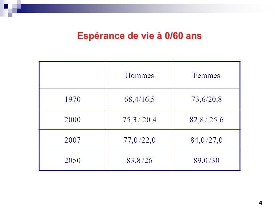4 4 Espérance de vie à 0/60 ans HommesFemmes 197068,4/16,573,6/20,8 200075,3 / 20,482,8 / 25,6 200777,0 /22,084,0 /27,0 205083,8 /2689,0 /30