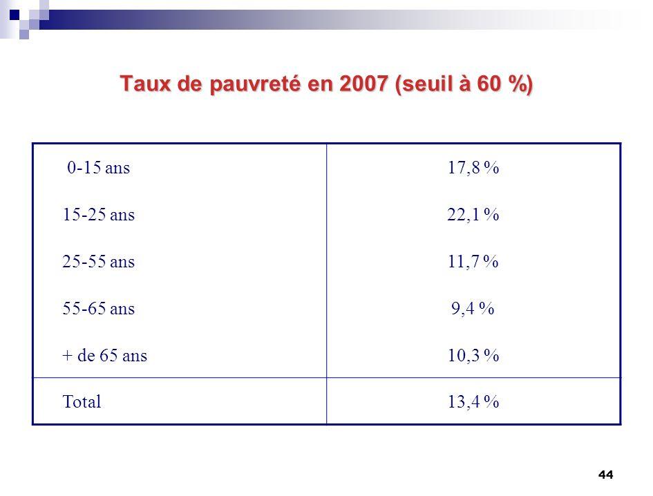 44 Taux de pauvreté en 2007 (seuil à 60 %) 0-15 ans17,8 % 15-25 ans22,1 % 25-55 ans11,7 % 55-65 ans9,4 % + de 65 ans10,3 % Total13,4 %