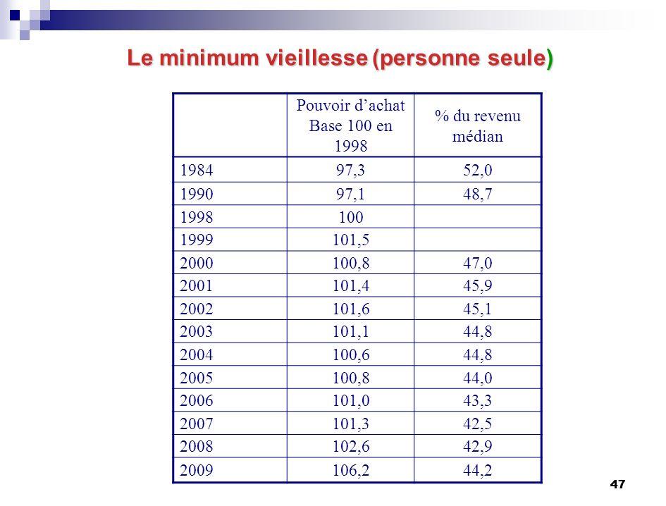 47 Le minimum vieillesse (personne seule) Pouvoir dachat Base 100 en 1998 % du revenu médian 198497,352,0 199097,148,7 1998100 1999101,5 2000100,847,0 2001101,445,9 2002101,645,1 2003101,144,8 2004100,644,8 2005100,844,0 2006101,043,3 2007101,342,5 2008102,642,9 2009106,244,2