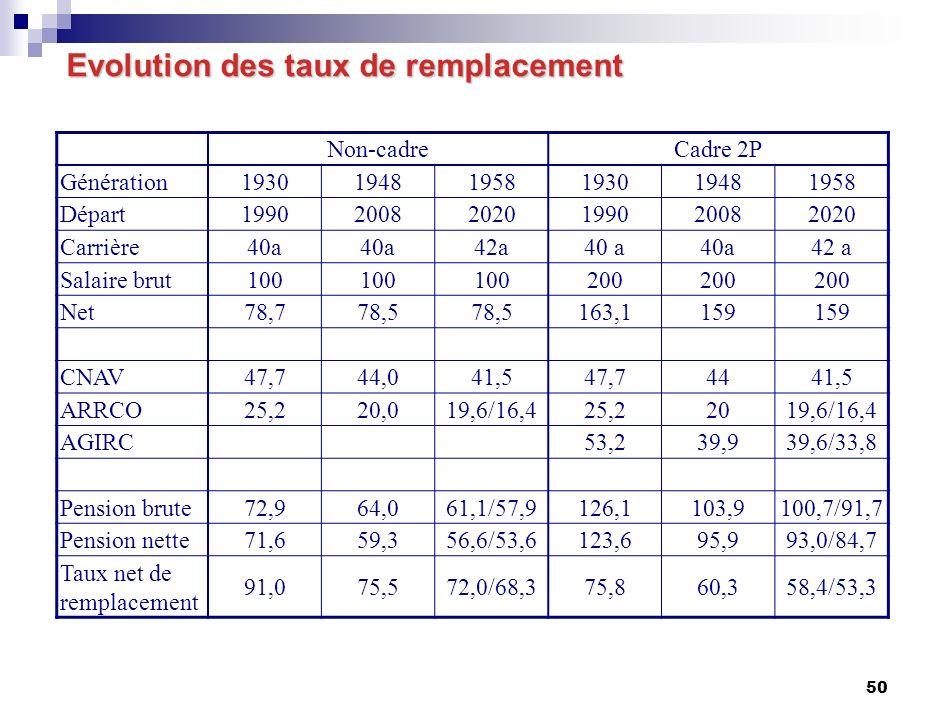 50 Evolution des taux de remplacement Non-cadreCadre 2P Génération193019481958193019481958 Départ199020082020199020082020 Carrière40a 42a40 a 42 a Salaire brut100 200 Net78,778,5 163,1159 CNAV47,744,041,547,74441,5 ARRCO25,220,019,6/16,425,22019,6/16,4 AGIRC53,239,939,6/33,8 Pension brute72,964,061,1/57,9126,1103,9100,7/91,7 Pension nette71,659,356,6/53,6123,695,993,0/84,7 Taux net de remplacement 91,075,572,0/68,375,860,358,4/53,3