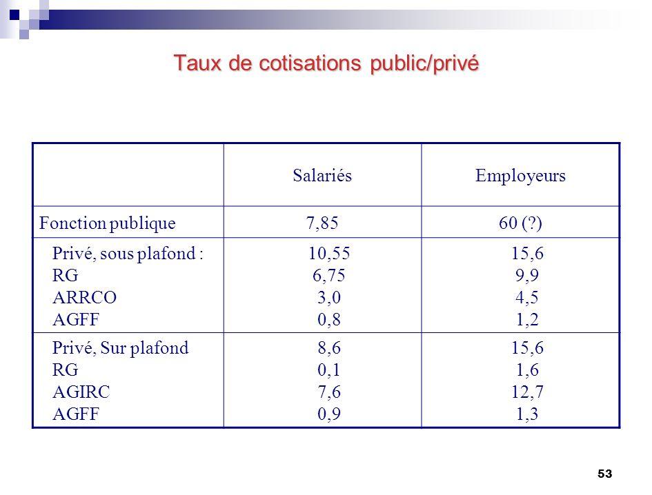 53 Taux de cotisations public/privé SalariésEmployeurs Fonction publique7,8560 ( ) Privé, sous plafond : RG ARRCO AGFF 10,55 6,75 3,0 0,8 15,6 9,9 4,5 1,2 Privé, Sur plafond RG AGIRC AGFF 8,6 0,1 7,6 0,9 15,6 1,6 12,7 1,3