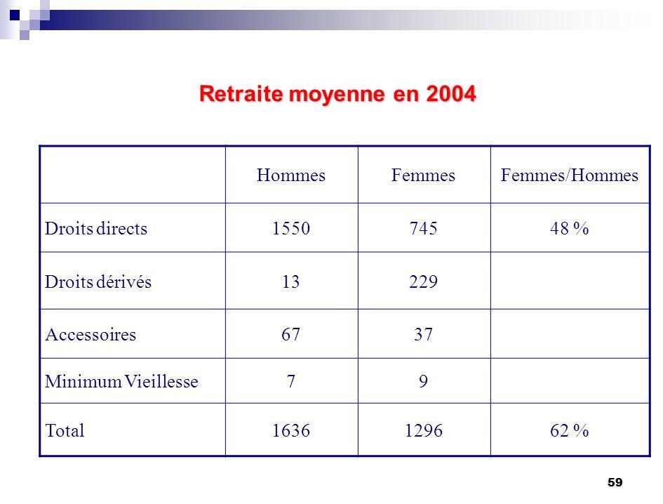 59 Retraite moyenne en 2004 HommesFemmesFemmes/Hommes Droits directs155074548 % Droits dérivés13229 Accessoires6737 Minimum Vieillesse79 Total1636129662 %