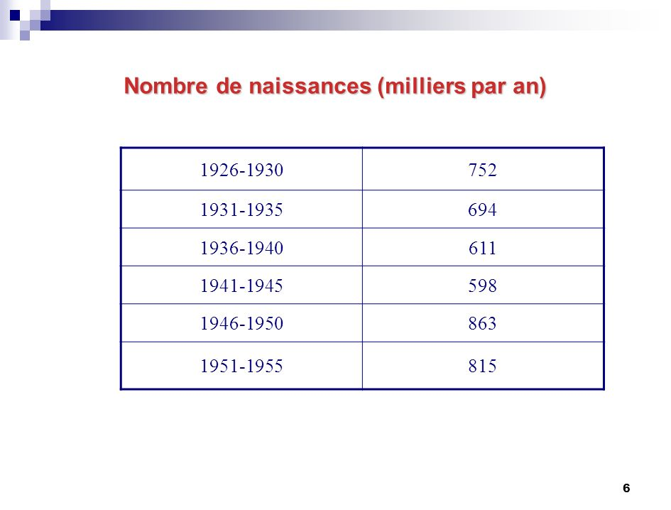 6 Nombre de naissances (milliers par an) 1926-1930752 1931-1935694 1936-1940611 1941-1945598 1946-1950863 1951-1955815