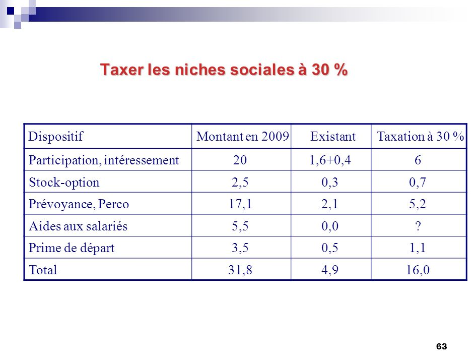 63 Taxer les niches sociales à 30 % DispositifMontant en 2009ExistantTaxation à 30 % Participation, intéressement201,6+0,46 Stock-option2,50,30,7 Prév