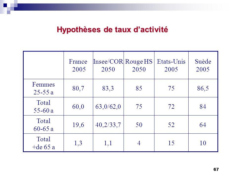 67 Hypothèses de taux dactivité France 2005 Insee/COR 2050 Rouge HS 2050 Etats-Unis 2005 Suède 2005 Femmes 25-55 a 80,783,3857586,5 Total 55-60 a 60,063,0/62,0757284 Total 60-65 a 19,640,2/33,7505264 Total +de 65 a 1,31,141510