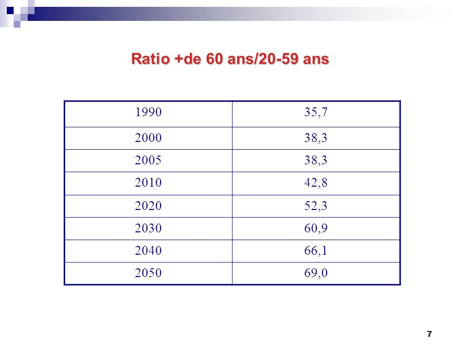 7 Ratio +de 60 ans/20-59 ans 199035,7 200038,3 200538,3 201042,8 202052,3 203060,9 204066,1 205069,0
