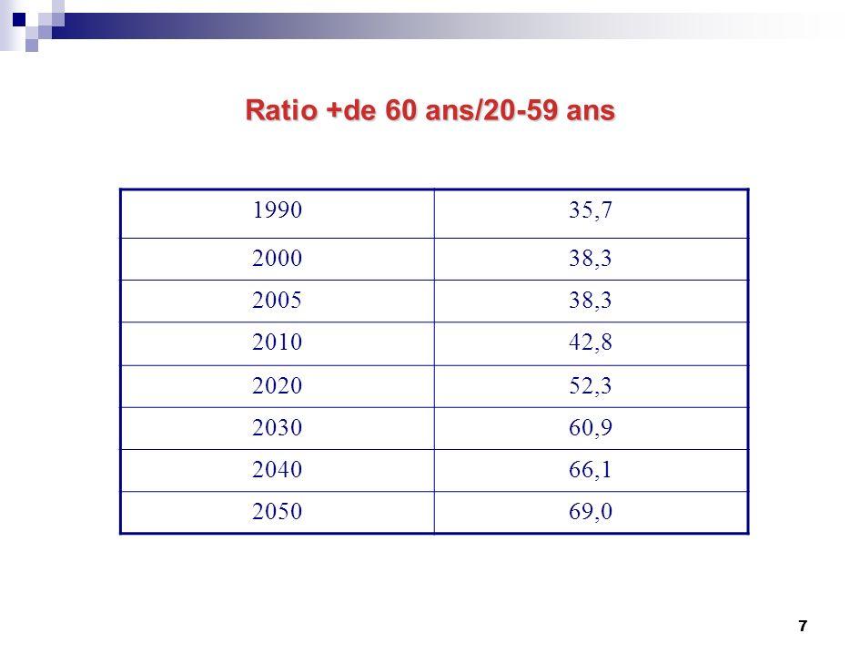 28 Les pré-retraites Au cours des dernières années les possibilités de départ en préretraites ont été fortement réduites.