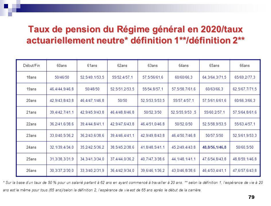 79 Taux de pension du Régime général en 2020/taux actuariellement neutre* définition 1**/définition 2** Début/Fin60ans61ans62ans63ans64ans65ans66ans 18ans50/46/5052,5/49,1/53,555/52,4/57,157,5/56/61,660/60/66,364,3/64,3/71,565/69,2/77,3 19ans46,4/44,9/46,850/48/5052,5/51,2/53,555/54,8/57,157,5/58,7/61,660/63/66,362,5/67,7/71,5 20ans42,9/43,8/43,846,4/47,1/46,850/5052,5/53,5/53,555/57,4/57,157,5/61,6/61,660/66,3/66,3 21ans39,4/42,7/41,142,9/45,9/43,846,4/48,8/46,850/52,3/5052,5/55,9/53,555/60,2/57,157,5/64,8/61,6 22ans36,2/41,6/38,639,4/44,8/41,142,9/47,6/43,846,4/51,0/46,850/52,0/5052,5/58,9/53,555/63,4/57,1 23ans33,0/40,5/36,236,2/43,6/38,639,4/46,4/41,142,9/49,8/43,846,4/50,7/46,850/57,5/5052,5/61,9/53,3 24ans32,1/39,4/34,035,2/42,5/36,238,5/45,2/38,641,8/48,5/41,145,2/49,4/43,848,8/56,1/46,850/60,5/50 25ans31,3/38,3/31,934,3/41,3/34,037,4/44,0/36,240,7/47,3/38,644,1/48,1/41,147,6/54,8/43,848,8/59,1/46,8 26ans30,3/37,2/30,033,3/40,2/31,936,4/42,9/34,039,6/46,1/36,243,0/46,8/38,646,4/53,4/41,147,6/57,6/43,8 * Sur la base dun taux de 50 % pour un salarié partant à 62 ans en ayant commencé à travailler à 20 ans.