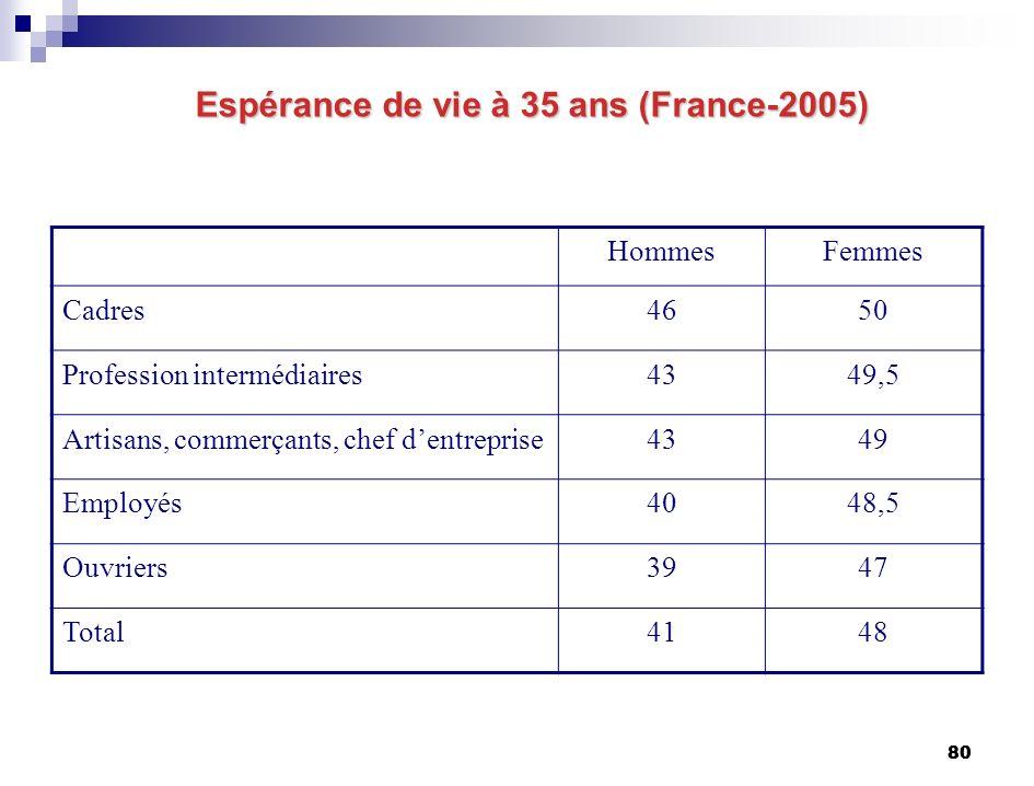 80 Espérance de vie à 35 ans (France-2005) Espérance de vie à 35 ans (France-2005) HommesFemmes Cadres4650 Profession intermédiaires4349,5 Artisans, commerçants, chef dentreprise4349 Employés4048,5 Ouvriers3947 Total4148