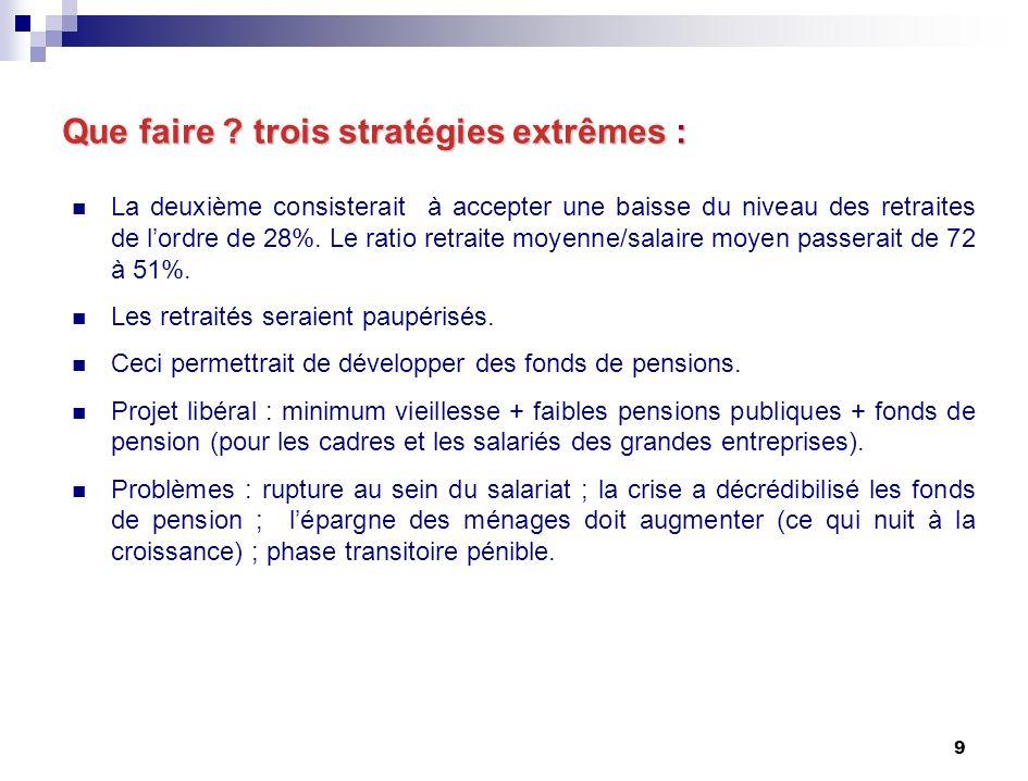 20 Le point de vue de la CFDT (projet de résolution) Refus de la baisse du niveau des pensions.