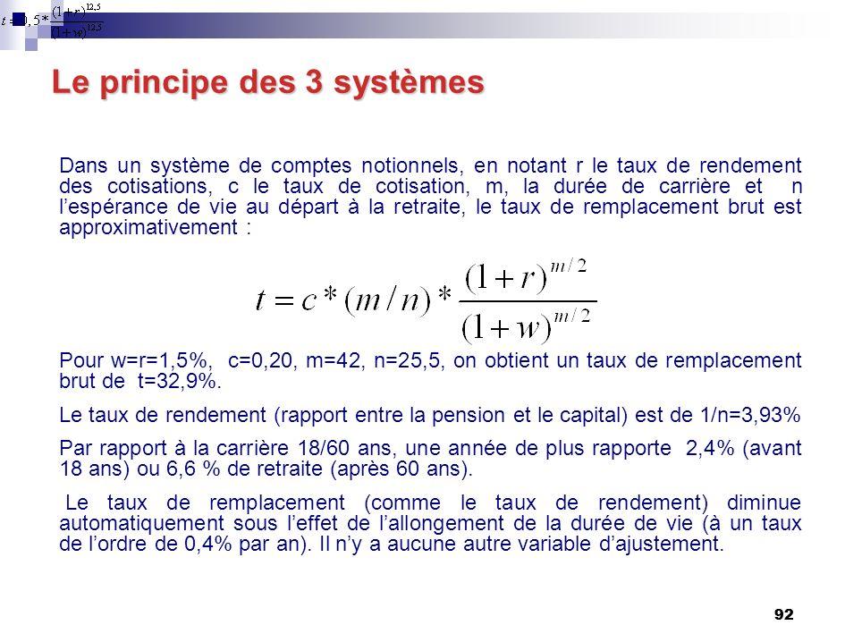 92 Le principe des 3 systèmes Dans un système de comptes notionnels, en notant r le taux de rendement des cotisations, c le taux de cotisation, m, la durée de carrière et n lespérance de vie au départ à la retraite, le taux de remplacement brut est approximativement : Pour w=r=1,5%, c=0,20, m=42, n=25,5, on obtient un taux de remplacement brut de t=32,9%.