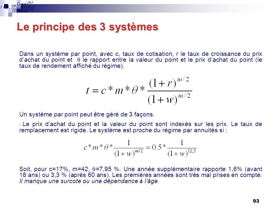 93 Le principe des 3 systèmes Dans un système par point, avec c, taux de cotisation, r le taux de croissance du prix dachat du point et le rapport entre la valeur du point et le prix dachat du point (le taux de rendement affiché du régime).