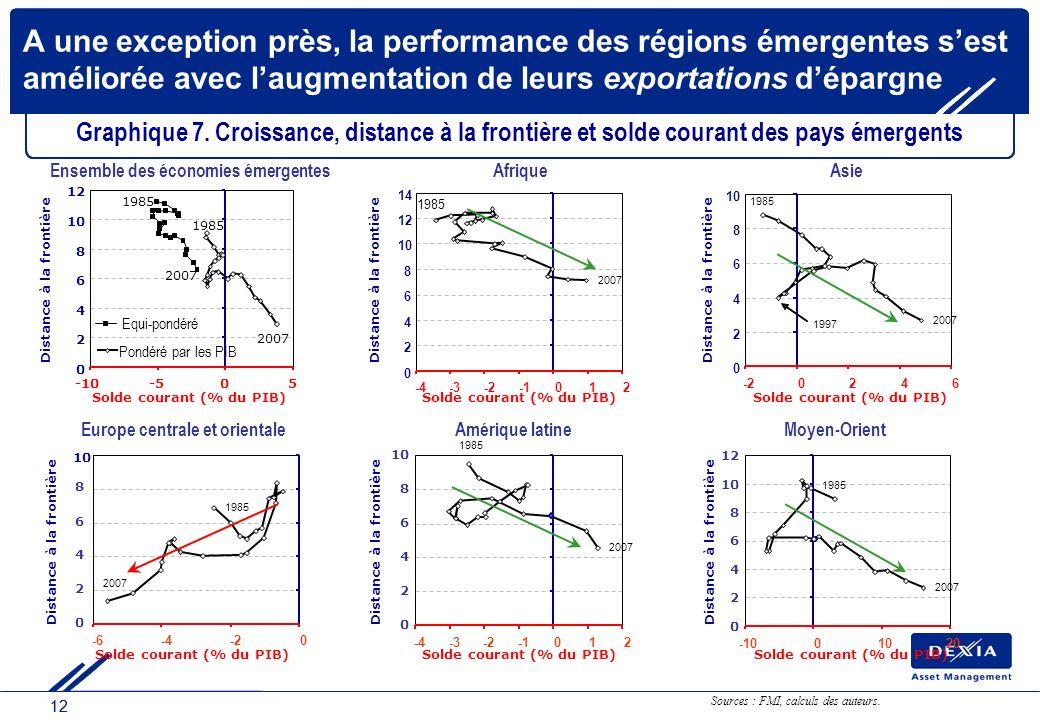 12 A une exception près, la performance des régions émergentes sest améliorée avec laugmentation de leurs exportations dépargne Graphique 7. Croissanc