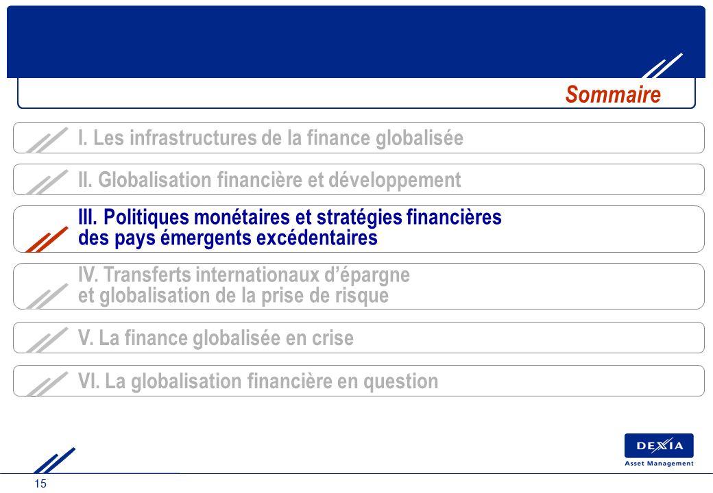 15 IV. Transferts internationaux dépargne et globalisation de la prise de risque Sommaire III. Politiques monétaires et stratégies financières des pay