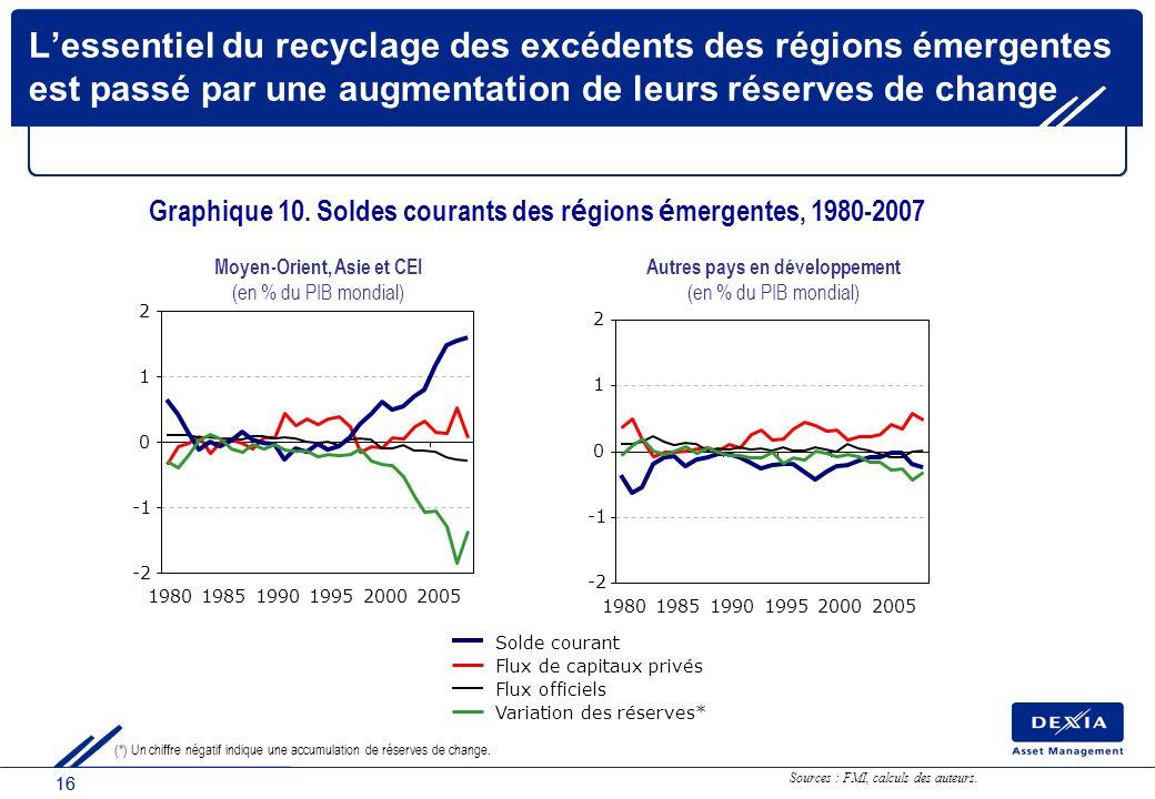 16 Lessentiel du recyclage des excédents des régions émergentes est passé par une augmentation de leurs réserves de change Graphique 10. Soldes couran