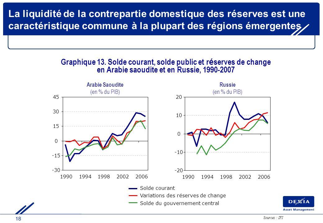 18 La liquidité de la contrepartie domestique des réserves est une caractéristique commune à la plupart des régions émergentes -20 -10 0 10 20 1990199