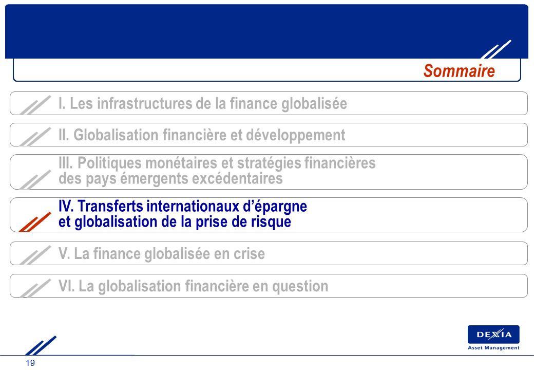 19 IV. Transferts internationaux dépargne et globalisation de la prise de risque Sommaire III. Politiques monétaires et stratégies financières des pay