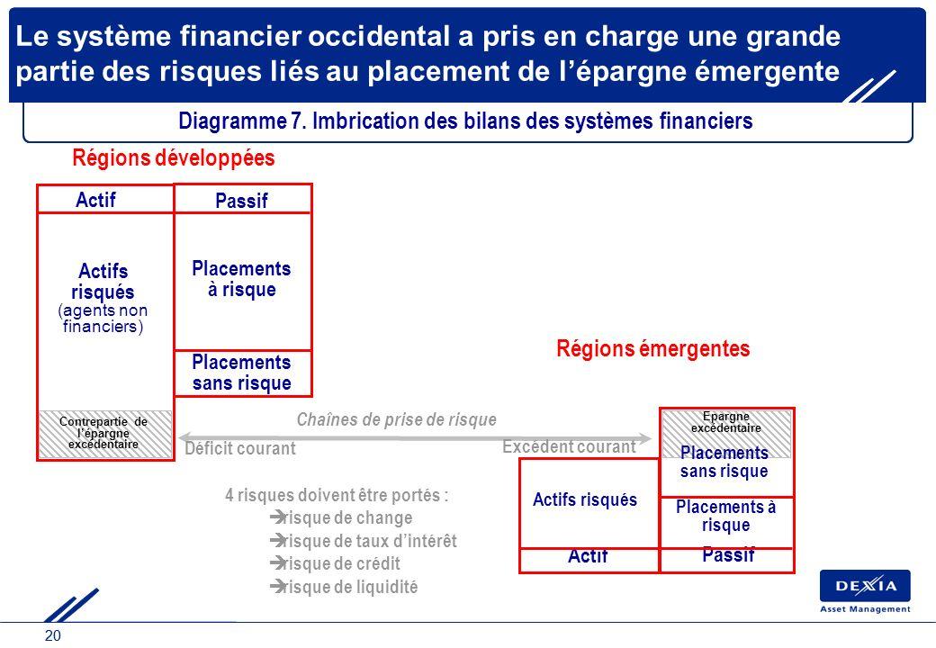 20 Le système financier occidental a pris en charge une grande partie des risques liés au placement de lépargne émergente 4 risques doivent être porté