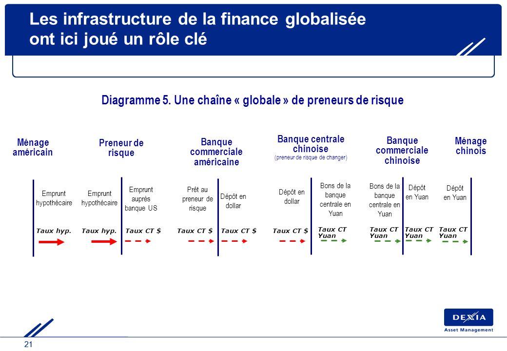 21 Les infrastructure de la finance globalisée ont ici joué un rôle clé Emprunt hypothécaire Ménage américain Taux hyp. Preneur de risque Emprunt hypo