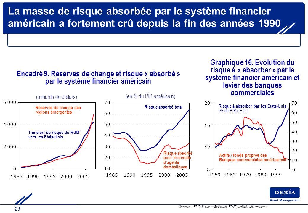 23 Encadré 9. Réserves de change et risque « absorbé » par le système financier américain 0 2 000 4 000 6 000 19851990199520002005 (milliards de dolla