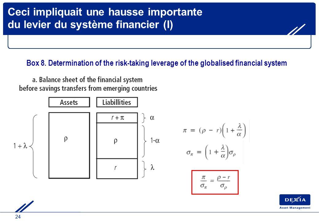 24 Ceci impliquait une hausse importante du levier du système financier (I) Box 8. Determination of the risk-taking leverage of the globalised financi