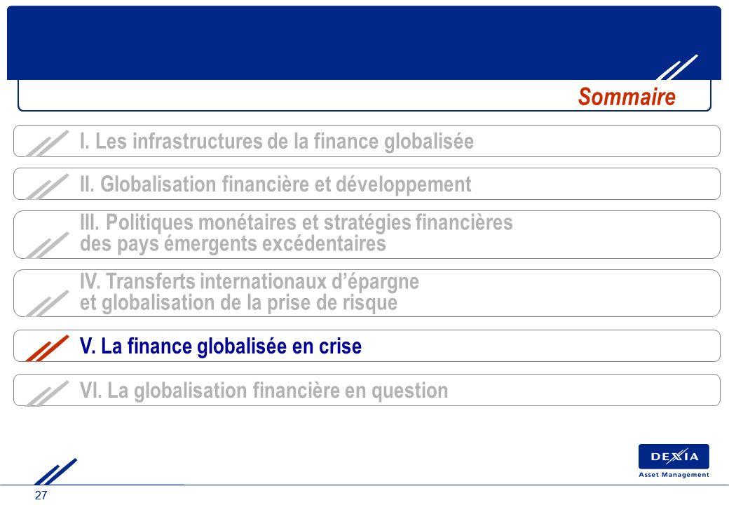 27 IV. Transferts internationaux dépargne et globalisation de la prise de risque Sommaire III. Politiques monétaires et stratégies financières des pay