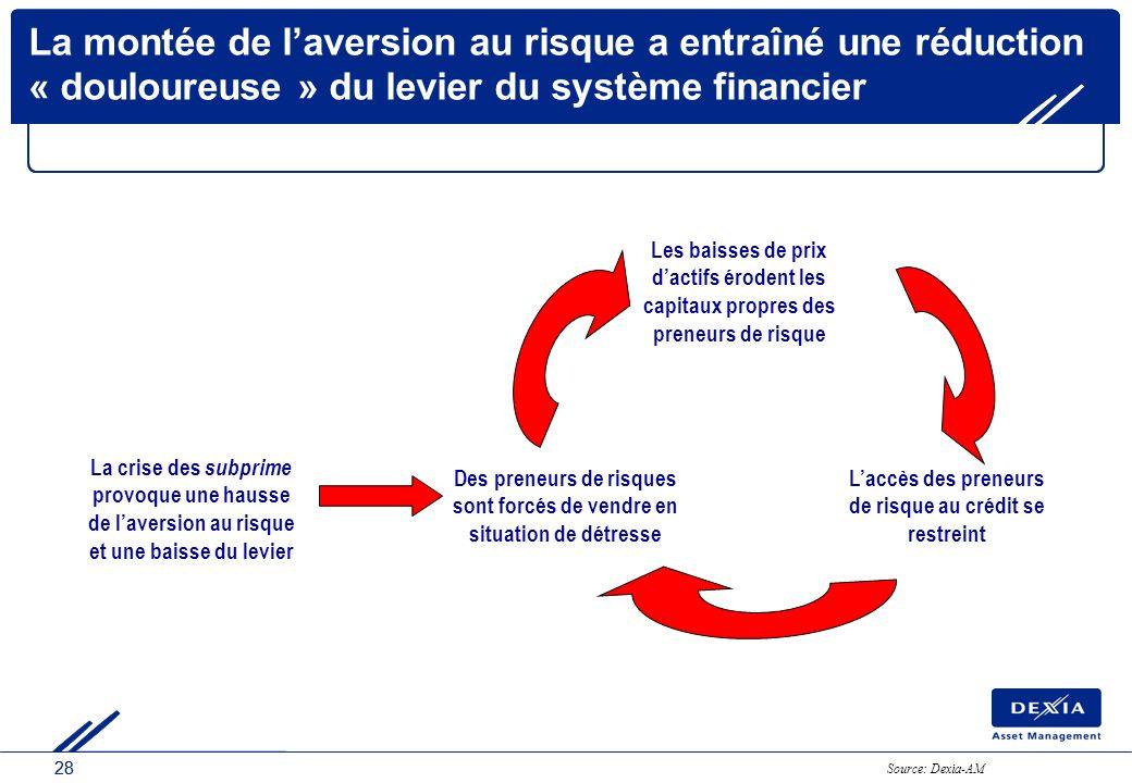 28 La montée de laversion au risque a entraîné une réduction « douloureuse » du levier du système financier Des preneurs de risques sont forcés de ven