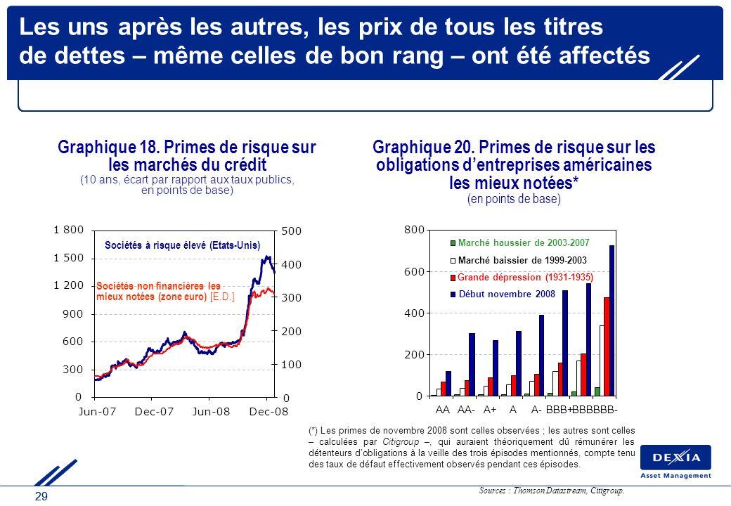 29 Les uns après les autres, les prix de tous les titres de dettes – même celles de bon rang – ont été affectés Sources : Thomson Datastream, Citigrou