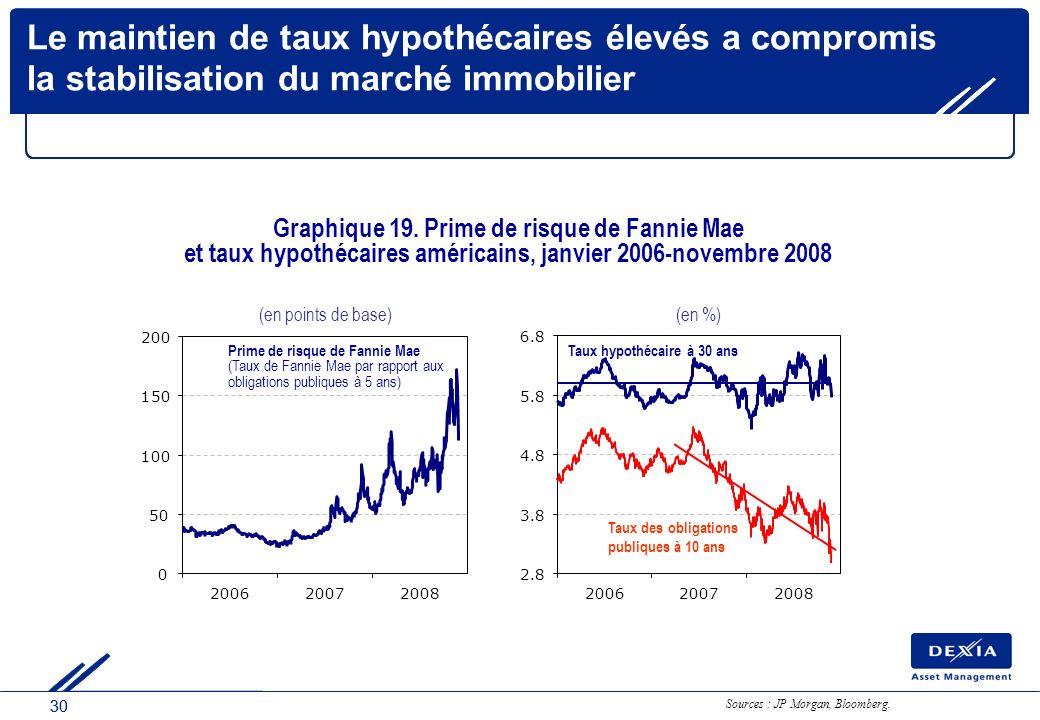 30 2.8 3.8 4.8 5.8 6.8 200620072008 Taux hypothécaire à 30 ans Taux des obligations publiques à 10 ans (en %) Le maintien de taux hypothécaires élevés