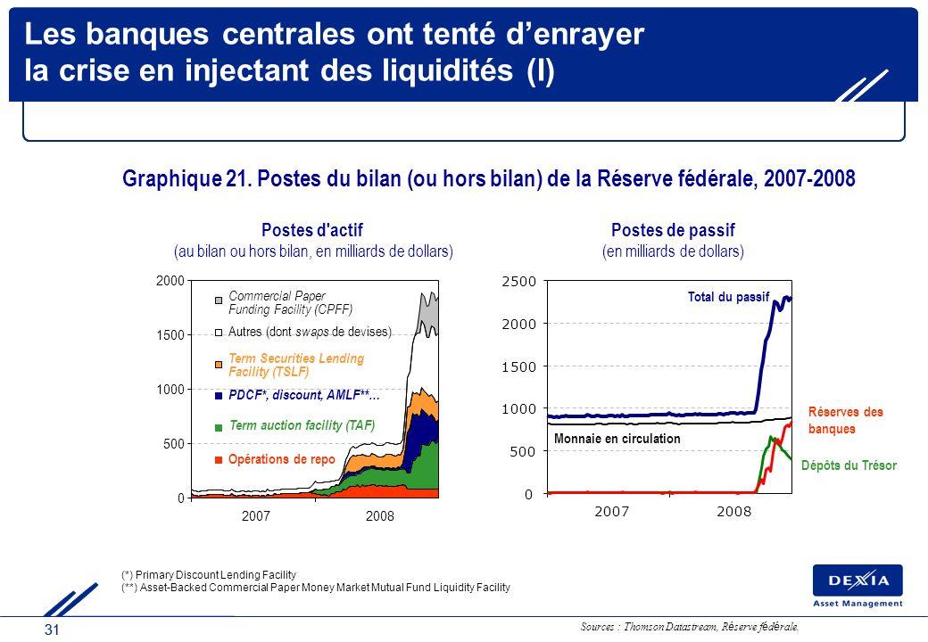 31 0 500 1000 1500 2000 2500 20072008 Monnaie en circulation Postes de passif (en milliards de dollars) Les banques centrales ont tenté denrayer la cr