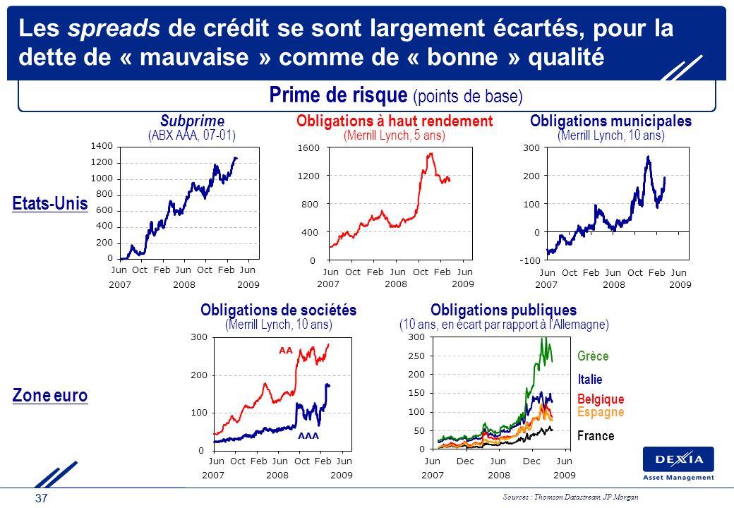 37 Les spreads de crédit se sont largement écartés, pour la dette de « mauvaise » comme de « bonne » qualité Sources : Thomson Datastream, JP Morgan O