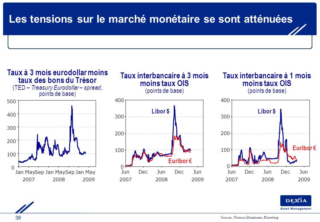 38 Les tensions sur le marché monétaire se sont atténuées 200720082009 0 100 200 300 400 JunDecJunDecJun 200720082009 0 100 200 300 400 JunDecJunDecJu