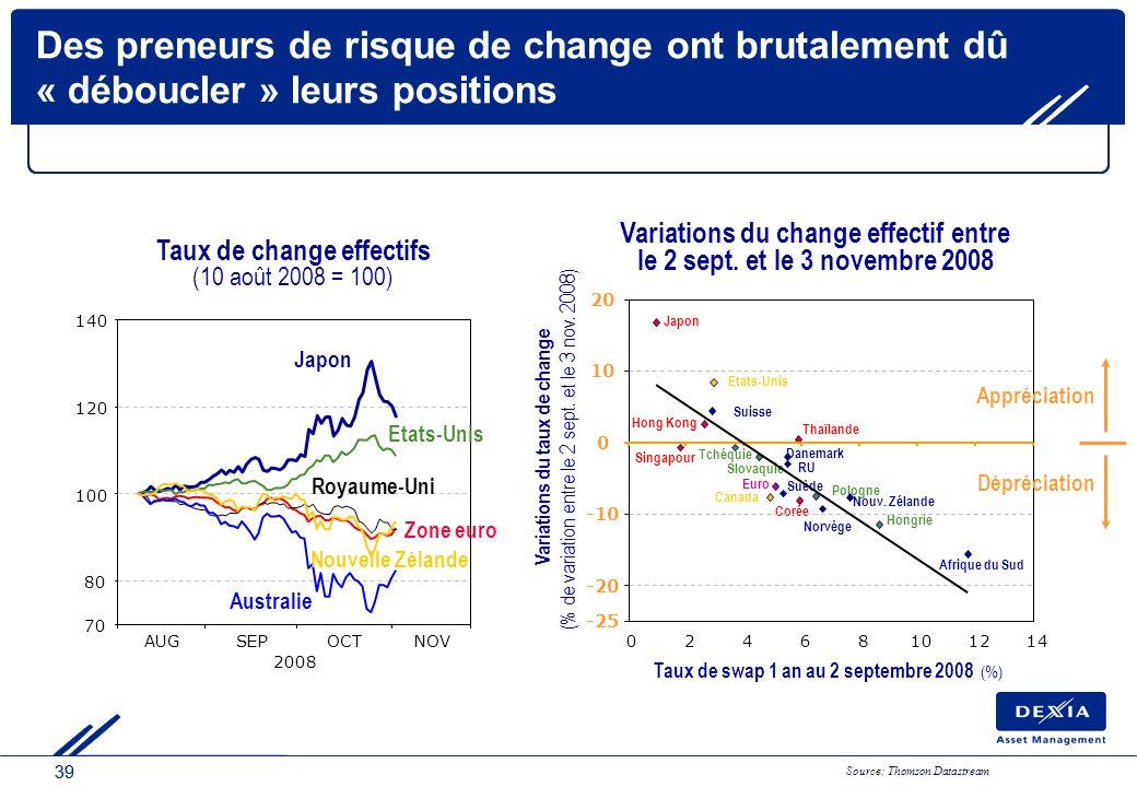 39 Des preneurs de risque de change ont brutalement dû « déboucler » leurs positions Source: Thomson Datastream Hongrie Suisse Japon Singapour Thaïlan