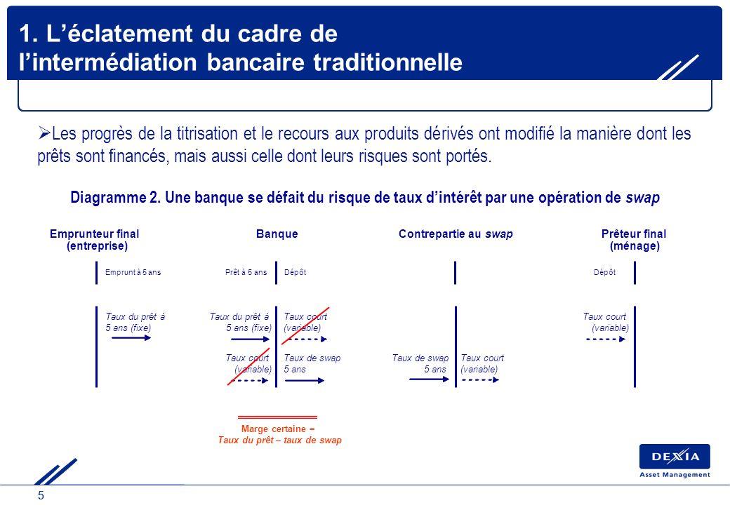 55 1. Léclatement du cadre de lintermédiation bancaire traditionnelle Les progrès de la titrisation et le recours aux produits dérivés ont modifié la
