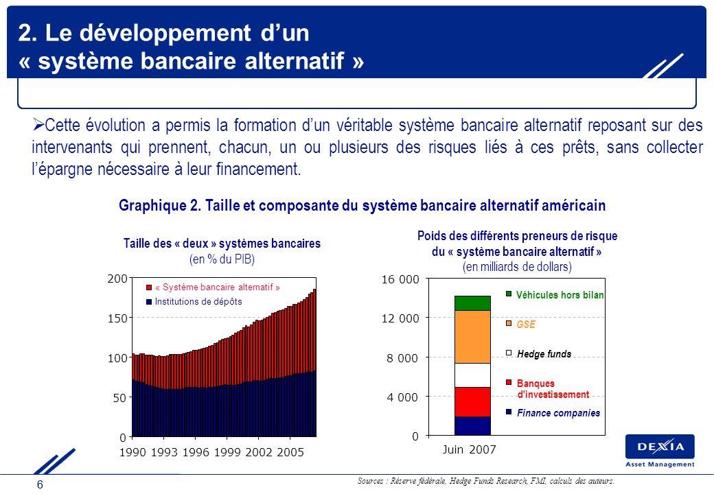 66 2. Le développement dun « système bancaire alternatif » Sources : Réserve fédérale, Hedge Funds Research, FMI, calculs des auteurs. Cette évolution