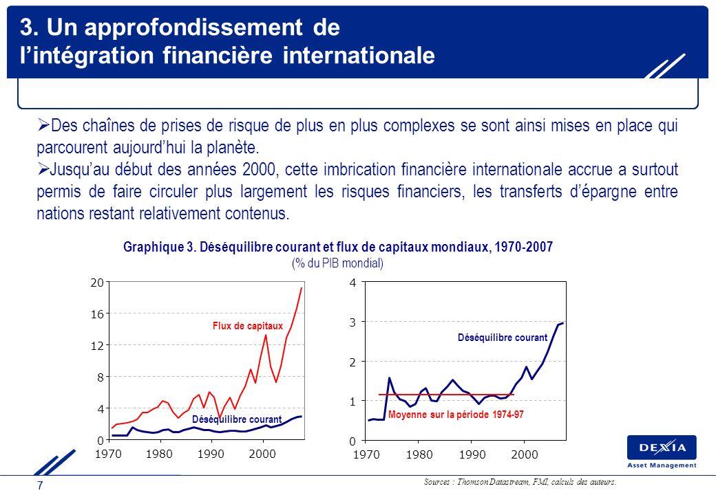77 3. Un approfondissement de lintégration financière internationale Des chaînes de prises de risque de plus en plus complexes se sont ainsi mises en