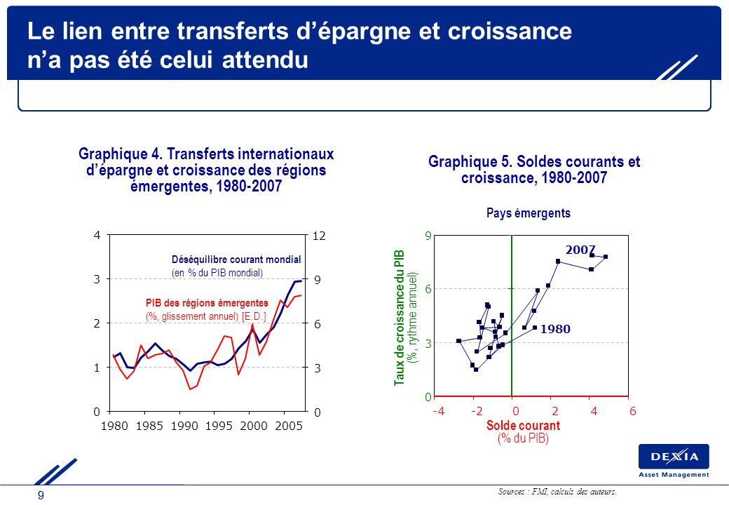 99 Graphique 5. Soldes courants et croissance, 1980-2007 Pays émergents 0 3 6 9 -4-20246 Solde courant (% du PIB) Taux de croissance du PIB (%, rythme
