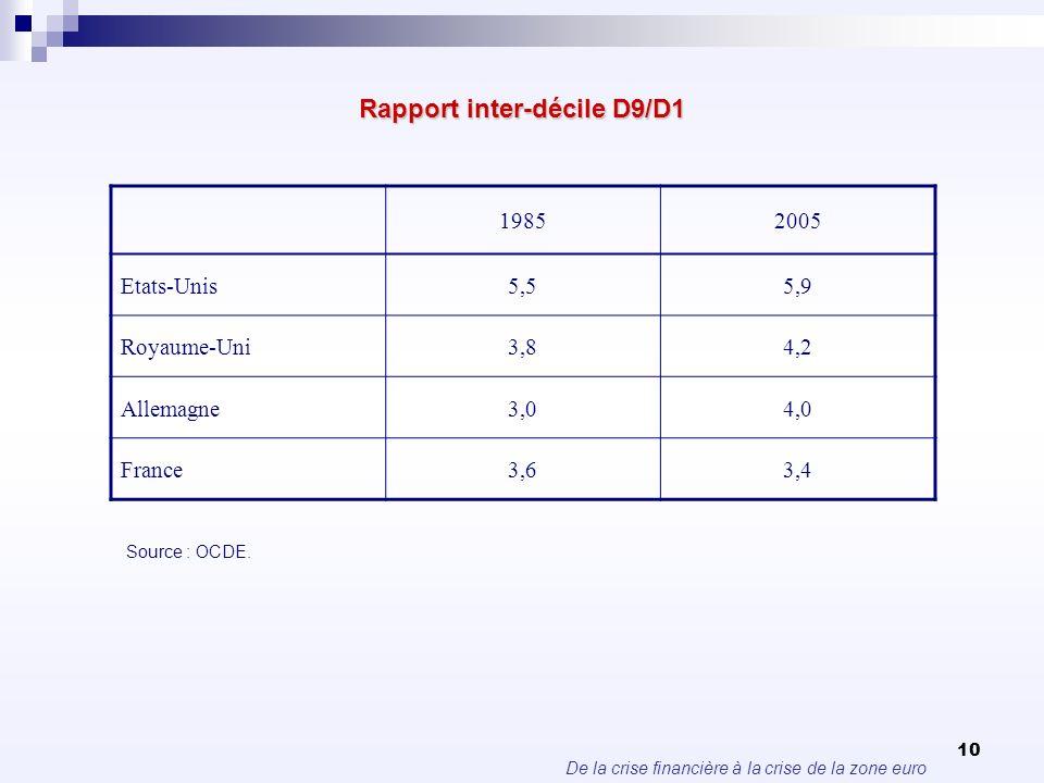 De la crise financière à la crise de la zone euro 10 Rapport inter-décile D9/D1 19852005 Etats-Unis5,55,9 Royaume-Uni3,84,2 Allemagne3,04,0 France3,63