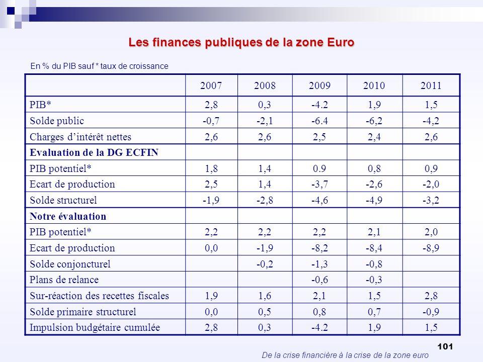 De la crise financière à la crise de la zone euro 101 Les finances publiques de la zone Euro 20072008200920102011 PIB*2,80,3-4.21,91,5 Solde public-0,