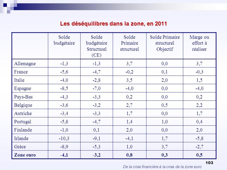 De la crise financière à la crise de la zone euro 103 Les déséquilibres dans la zone, en 2011 Solde budgétaire Structurel (CE) Solde Primaire structur
