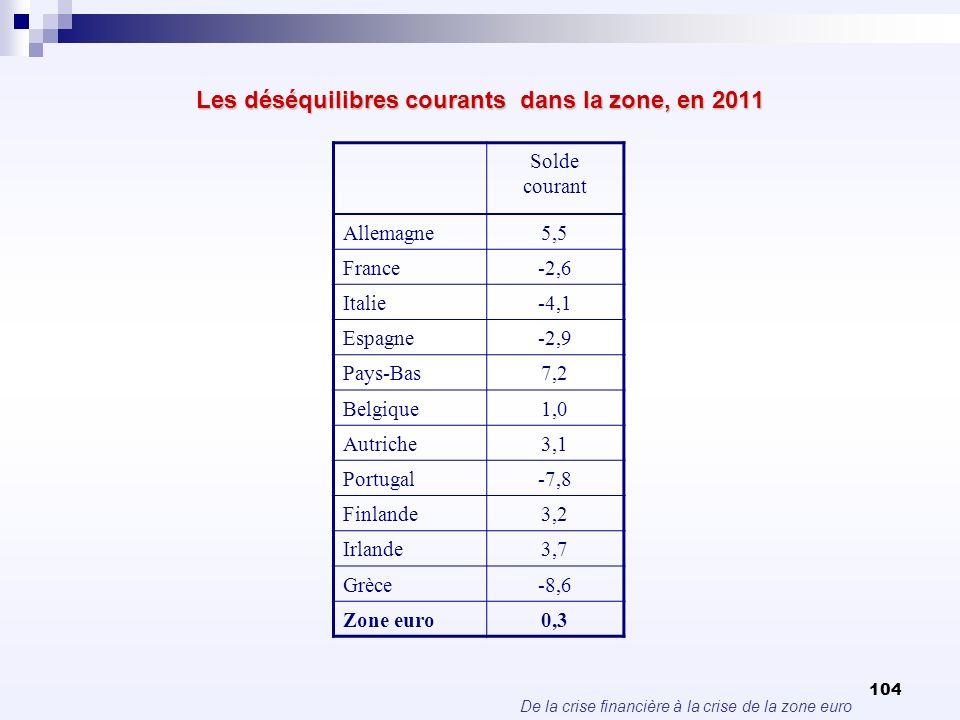 De la crise financière à la crise de la zone euro 104 Les déséquilibres courants dans la zone, en 2011 Solde courant Allemagne5,5 France-2,6 Italie-4,