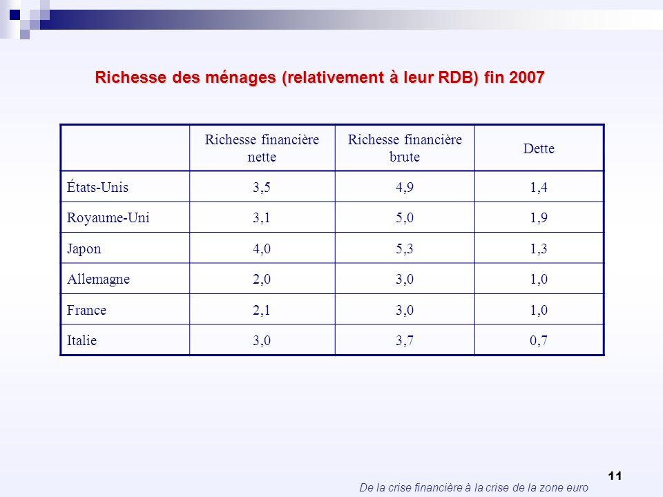 De la crise financière à la crise de la zone euro 11 Richesse des ménages (relativement à leur RDB) fin 2007 Richesse financière nette Richesse financ