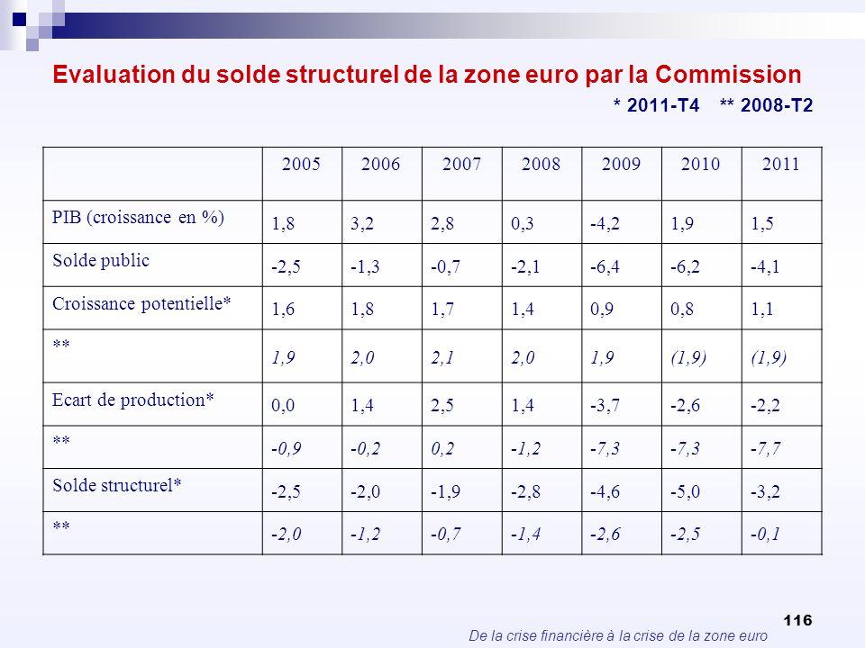 De la crise financière à la crise de la zone euro 116 Evaluation du solde structurel de la zone euro par la Commission * 2011-T4 ** 2008-T2 2005200620