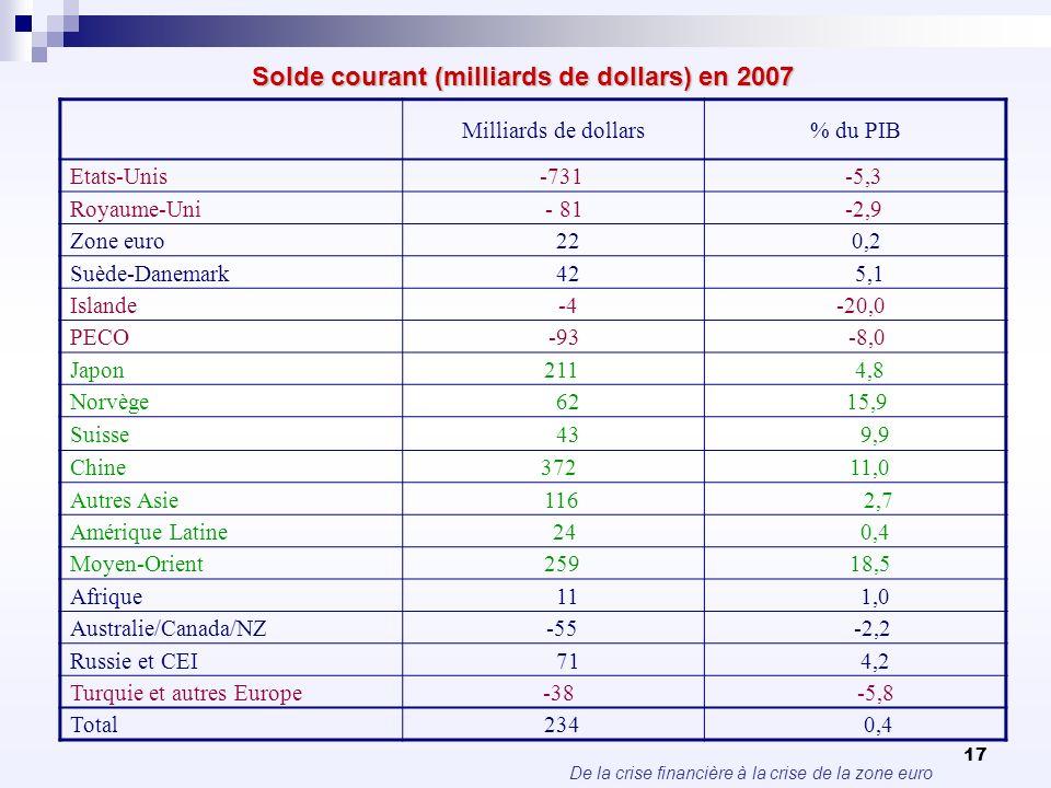 De la crise financière à la crise de la zone euro 17 Solde courant (milliards de dollars) en 2007 Milliards de dollars% du PIB Etats-Unis -731 -5,3 Ro