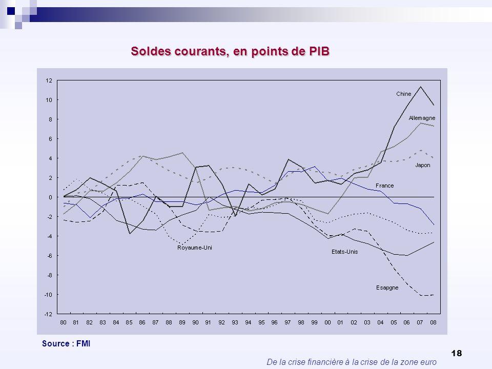 De la crise financière à la crise de la zone euro 18 Soldes courants, en points de PIB Source : FMI