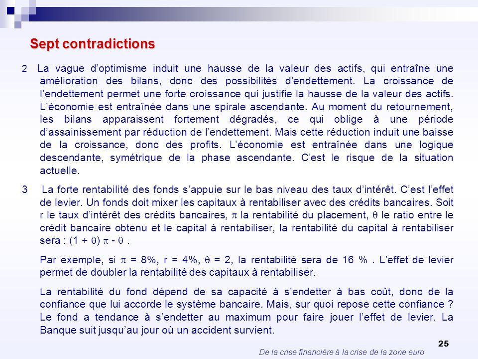 De la crise financière à la crise de la zone euro 25 Sept contradictions 2 La vague doptimisme induit une hausse de la valeur des actifs, qui entraîne