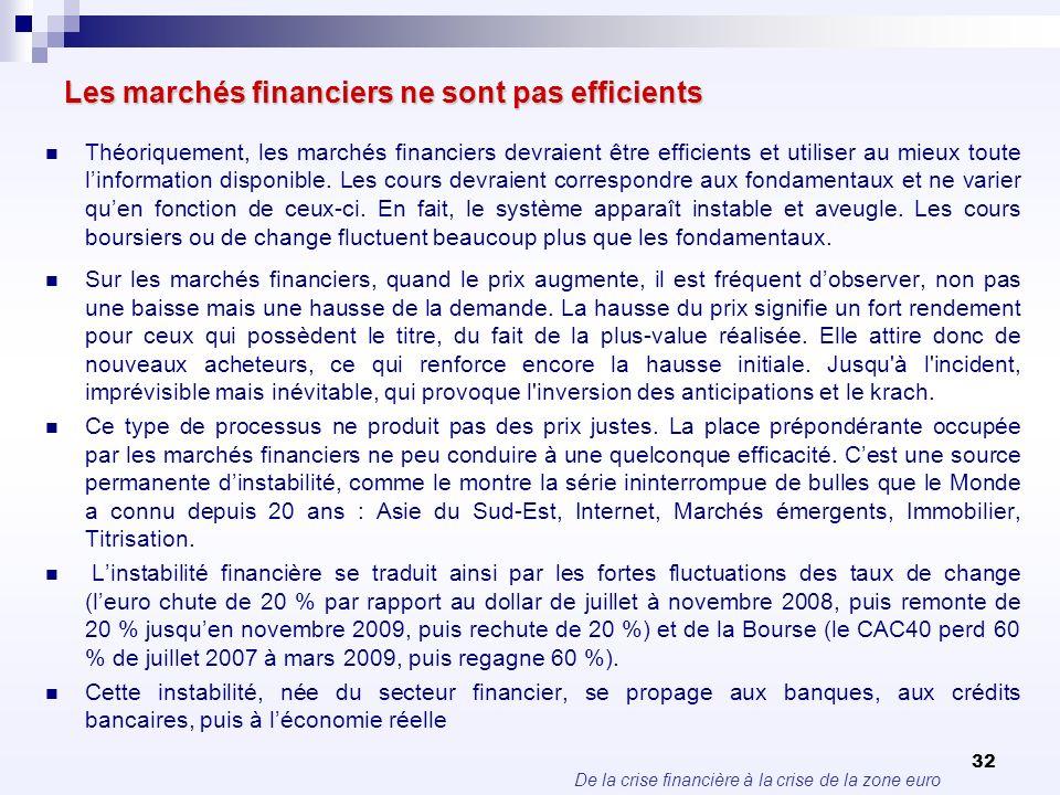 De la crise financière à la crise de la zone euro 32 Les marchés financiers ne sont pas efficients Théoriquement, les marchés financiers devraient êtr
