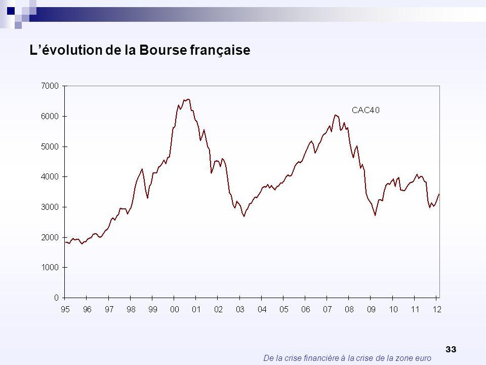 De la crise financière à la crise de la zone euro 33 Lévolution de la Bourse française