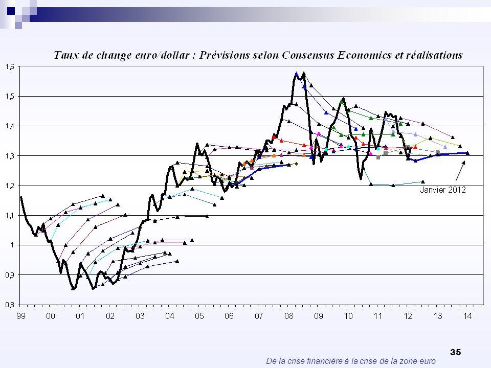 De la crise financière à la crise de la zone euro 35